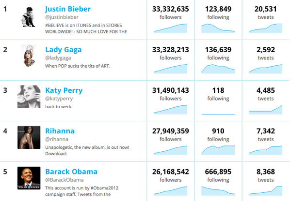 followers Justin Bieber Becomes Most Followed Person on Twitter