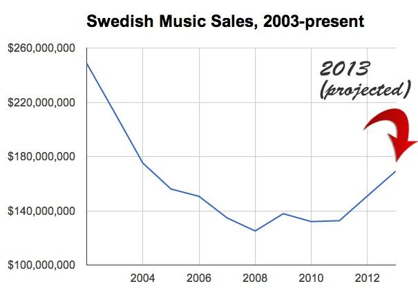 sweden20032013